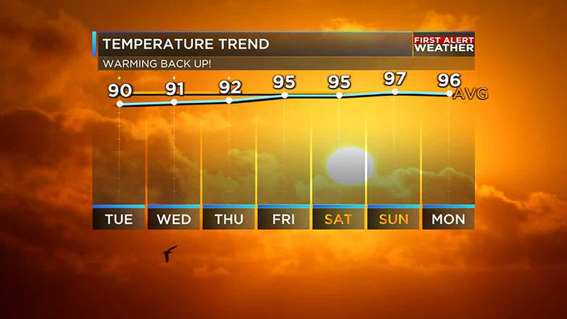 Temperatures will not stick below average for long