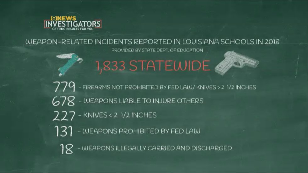 In 2018, 1,833 incidents involving weapons were reported in Louisiana schools.